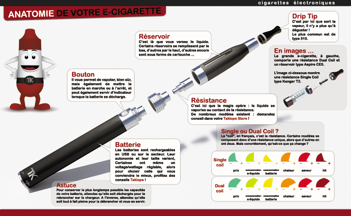 explication cigarette electronique